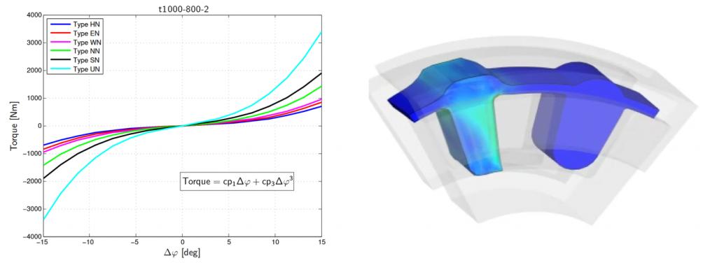 Rendering einer Funktionsentwicklung basierend auf FEM Elastomer Kontakt Simulation